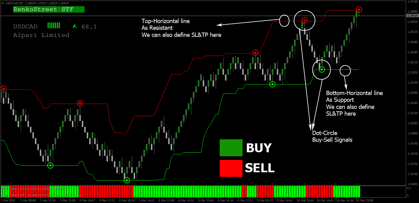 Accurate day trading system